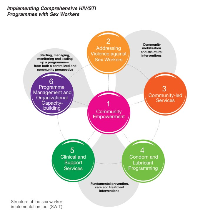Graphic from the SWIT book showing six circles corresponding to steps in effective programming: 1) Community Empowerment 2) Addressing Violence against Sex Workers 3) Community-led services 4) Condom and lubricant programming 5) Clinical and support services 6) Programme and organisational capacity building