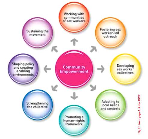 community-empowerment